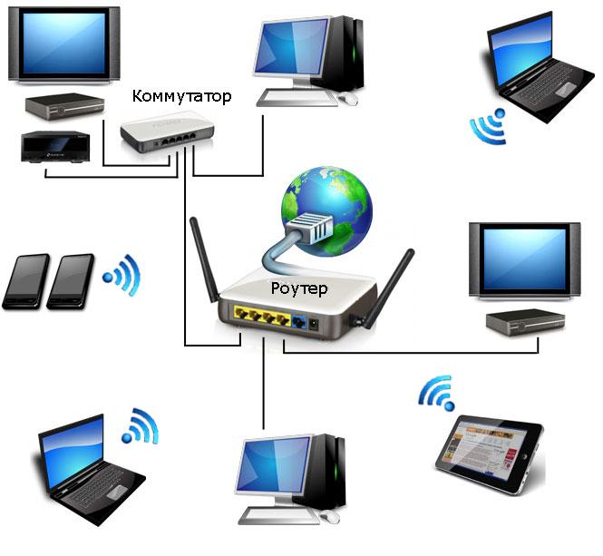 Ошибка подключения к интернету через роутер